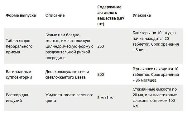 Трихопол для лечения гонореи