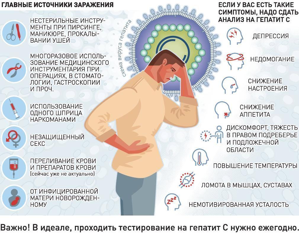 Вероятность заражения гепатитом С от мужа