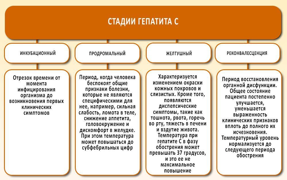 Повышенная температура при гепатите С